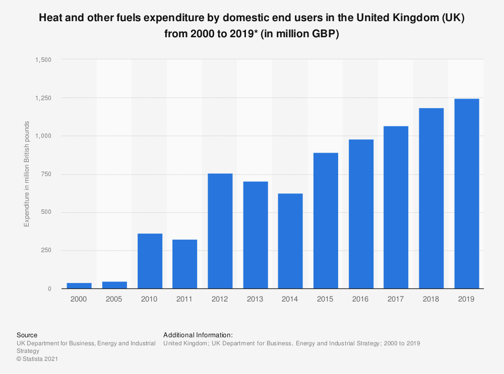 Statistic: Expenditure by domestic end users on heat and biofuels in the United Kingdom (UK) from 2000 to 2017 (in million British pounds) | Statista