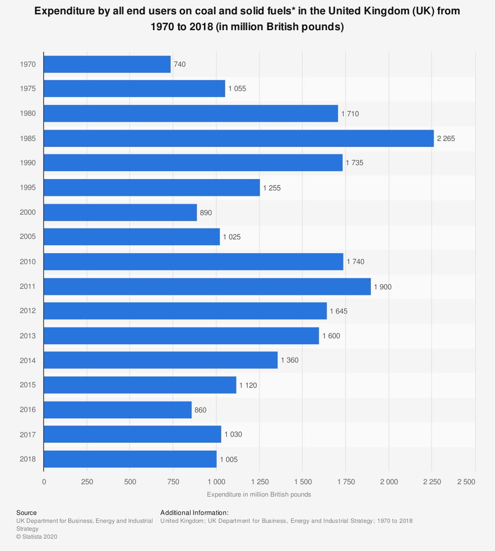Statistic: Expenditure by all end users on coal and solid fuels* in the United Kingdom (UK) from 1970  to 2018 (in million British pounds) | Statista