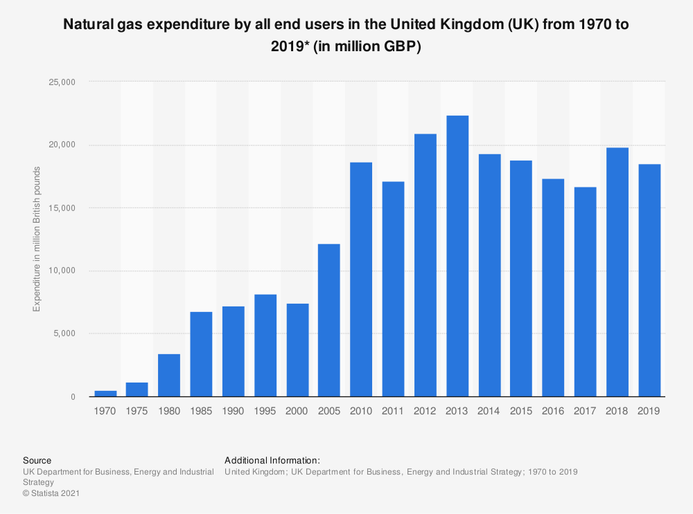 Statistic: Expenditure by all end users on natural gas* in the United Kingdom (UK) from 1970  to 2017 (in million British pounds) | Statista