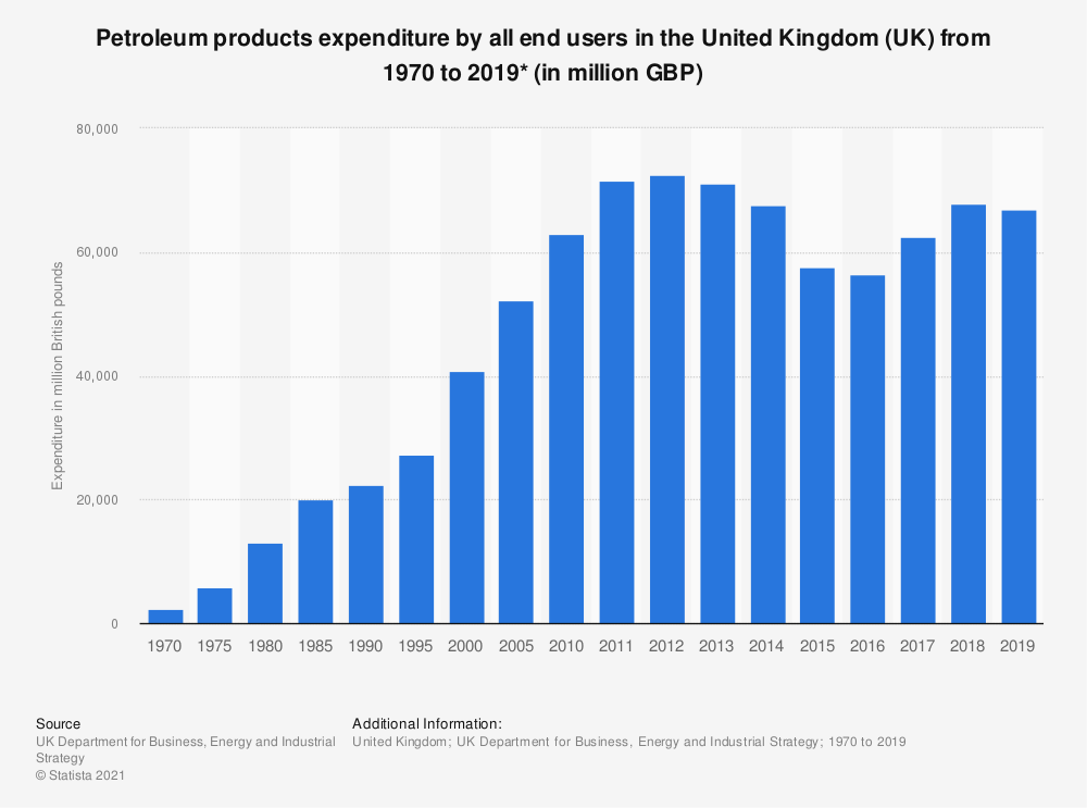 Statistic: Expenditure by all end users on petroleum products in the United Kingdom (UK) from 1970  to 2017 (in million British pounds) | Statista