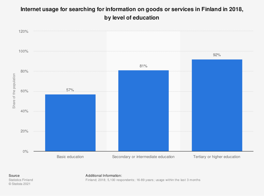 Statistic: Internet usage for searching for information on goods or services in Finland in 2018, by level of education | Statista