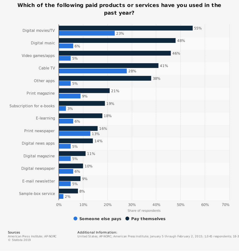 Statistic: Which of the following paid products or services have you used in the past year? | Statista