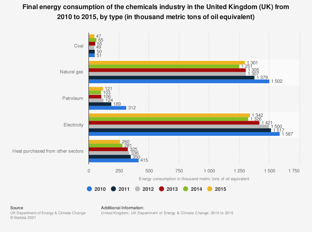 Statistic: Final energy consumption of the chemicals industry in the United Kingdom (UK) from 2010 to 2015, by type (in thousand metric tons of oil equivalent) | Statista