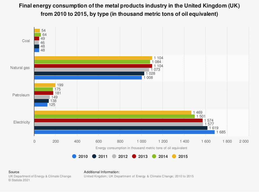 Statistic: Final energy consumption of the metal products industry in the United Kingdom (UK) from 2010 to 2015, by type (in thousand metric tons of oil equivalent) | Statista