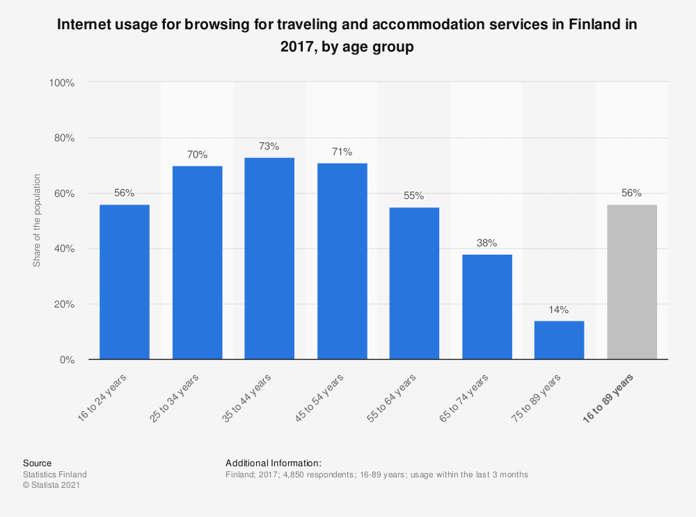 Statistic: Internet usage for browsing for traveling and accommodation services in Finland in 2017, by age group | Statista