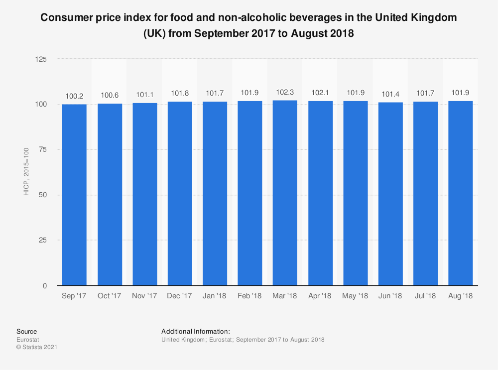 Statistic: Consumer price index for food and non-alcoholic beverages in the United Kingdom (UK) from September 2017 to August 2018 | Statista