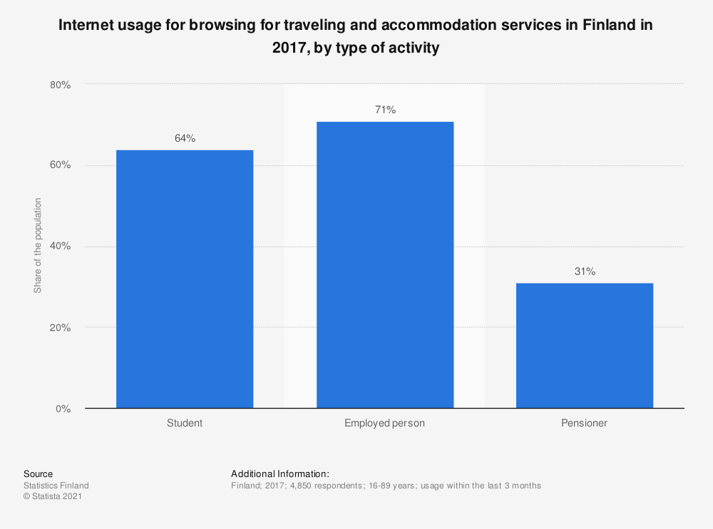 Statistic: Internet usage for browsing for traveling and accommodation services in Finland in 2017, by type of activity | Statista
