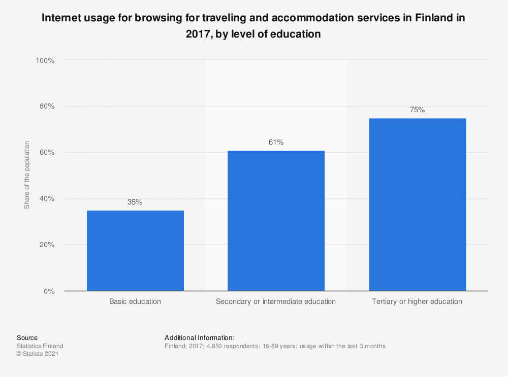 Statistic: Internet usage for browsing for traveling and accommodation services in Finland in 2017, by level of education | Statista