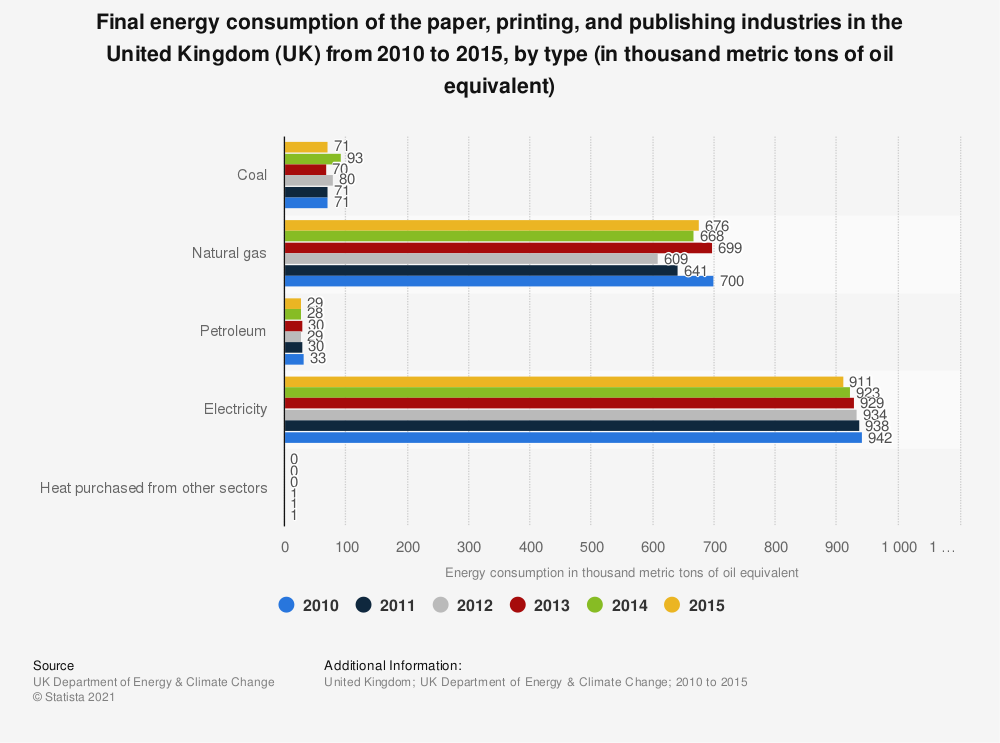Statistic: Final energy consumption of the paper, printing, and publishing industries in the United Kingdom (UK) from 2010 to 2015, by type (in thousand metric tons of oil equivalent) | Statista