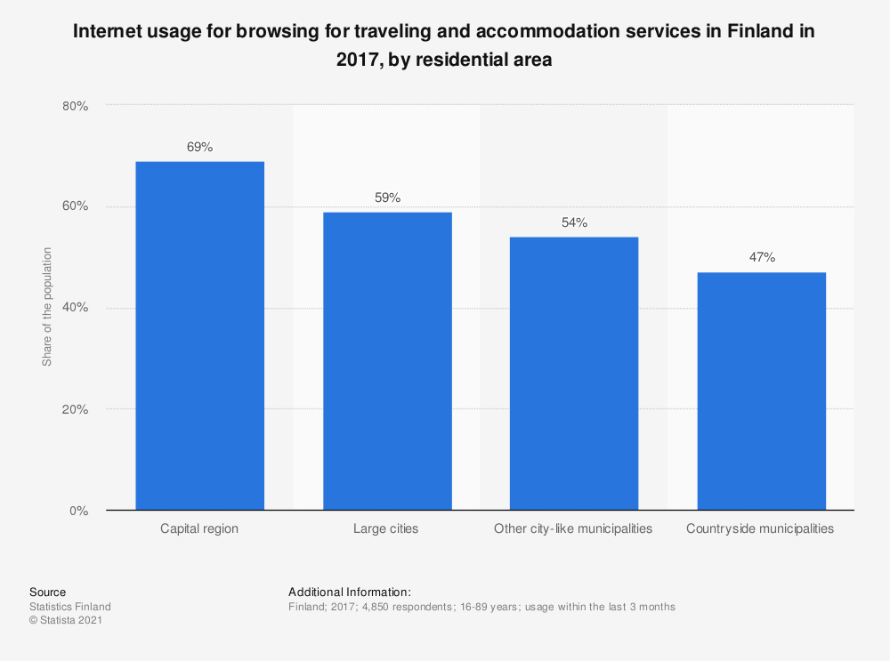 Statistic: Internet usage for browsing for traveling and accommodation services in Finland in 2017, by residential area | Statista