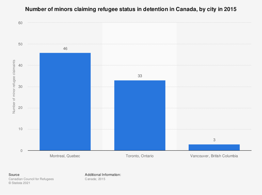 Statistic: Number of minors claiming refugee status in detention in Canada, by city in 2015 | Statista