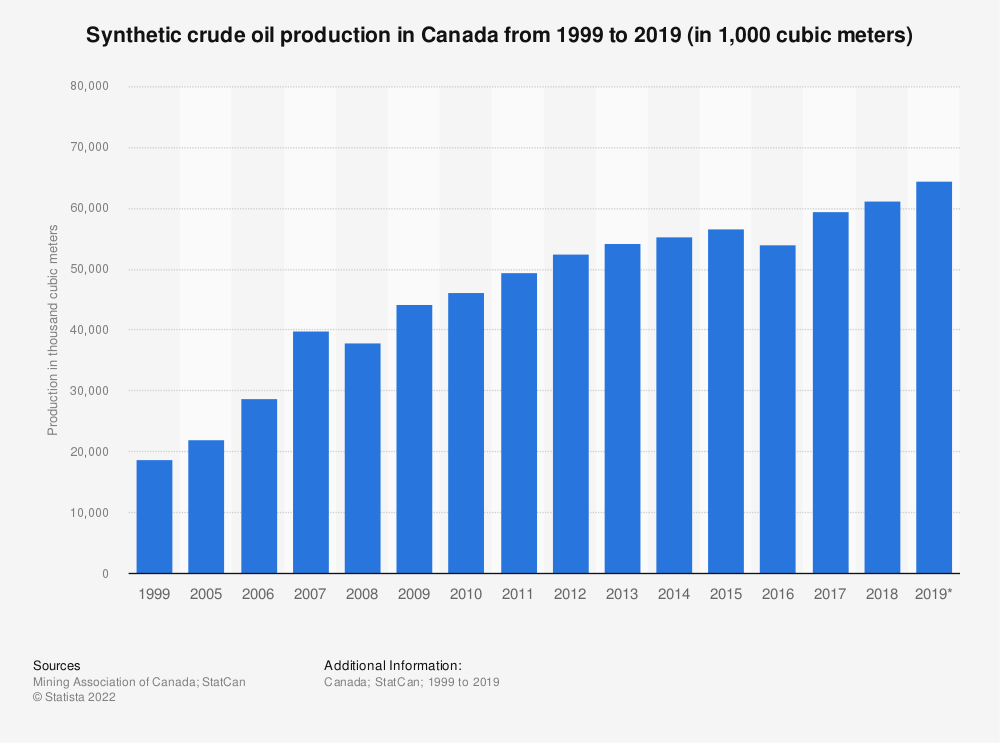 Statistic: Synthetic crude oil production in Canada from 1998 to 2015 (in 1,000 cubic meters)* | Statista