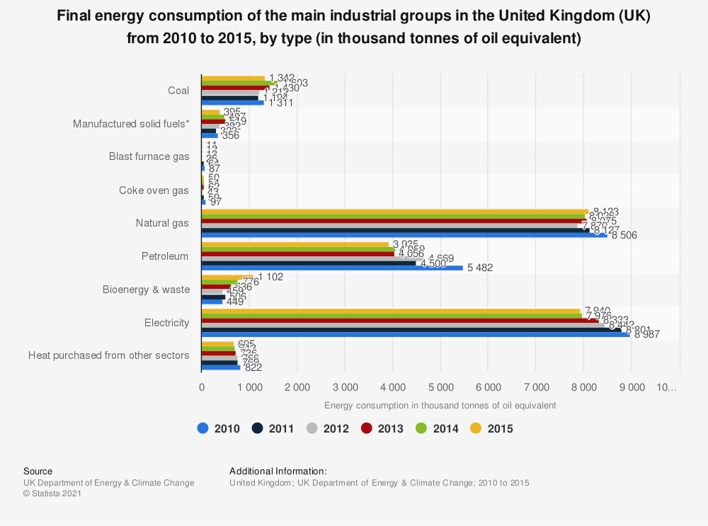 Statistic: Final energy consumption of the main industrial groups in the United Kingdom (UK) from 2010 to 2015, by type (in thousand tonnes of oil equivalent) | Statista