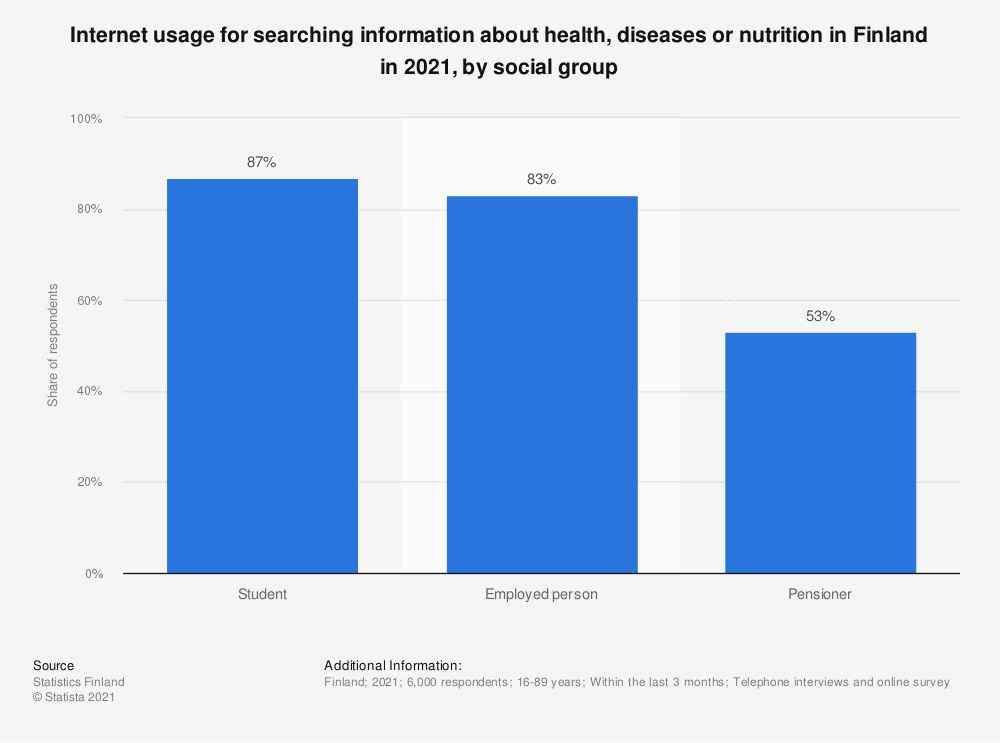 Statistic: Internet usage for searching for information on health, diseases or nutrition in Finland in 2018, by social group | Statista
