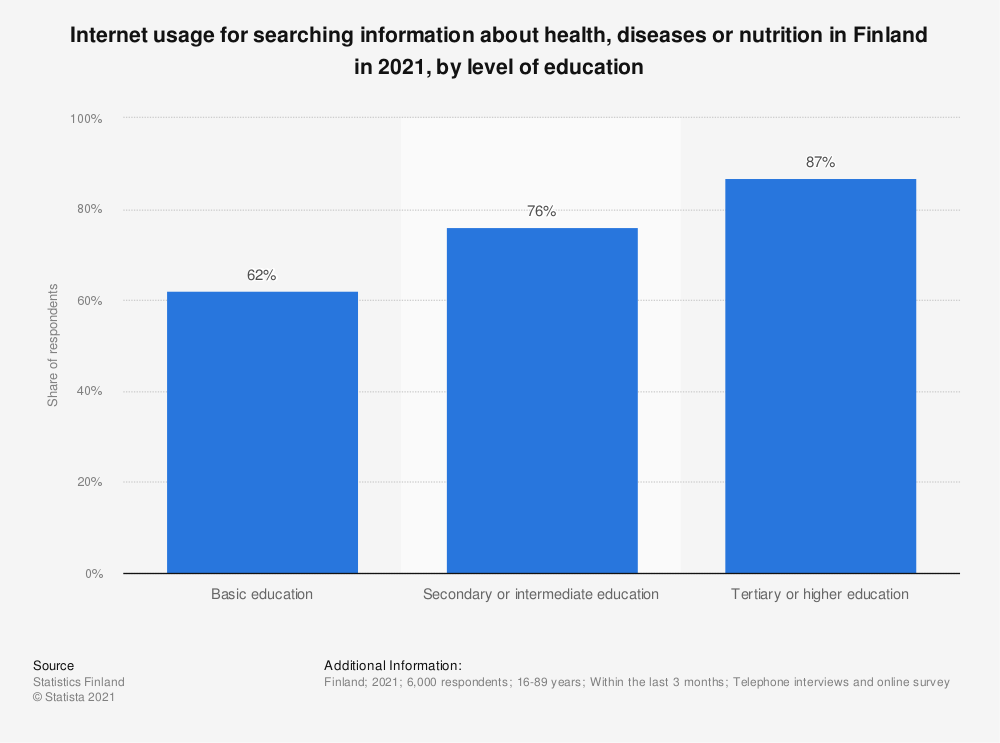 Statistic: Internet usage for searching for information on health, diseases or nutrition in Finland in 2018, by level of education | Statista