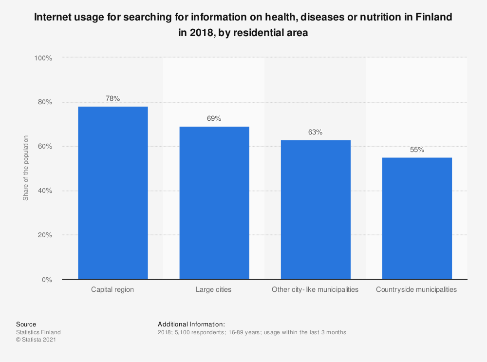 Statistic: Internet usage for searching for information on health, diseases or nutrition in Finland in 2018, by residential area | Statista