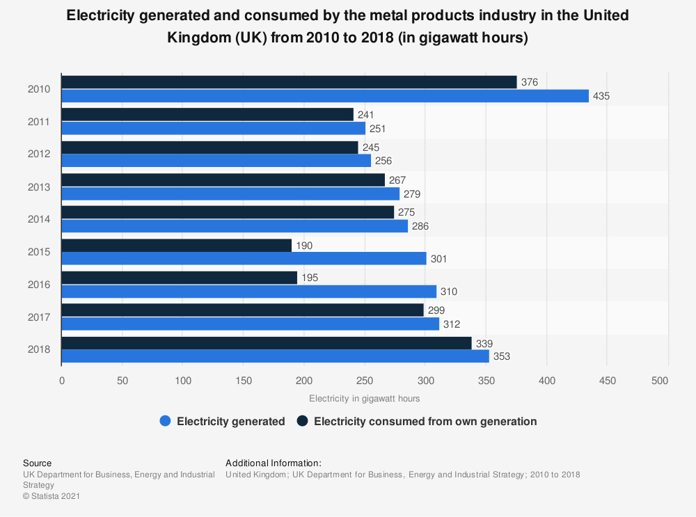 Statistic: Electricity generated and consumed by the metal products industry in the United Kingdom (UK) from 2010 to 2018 (in gigawatt hours) | Statista