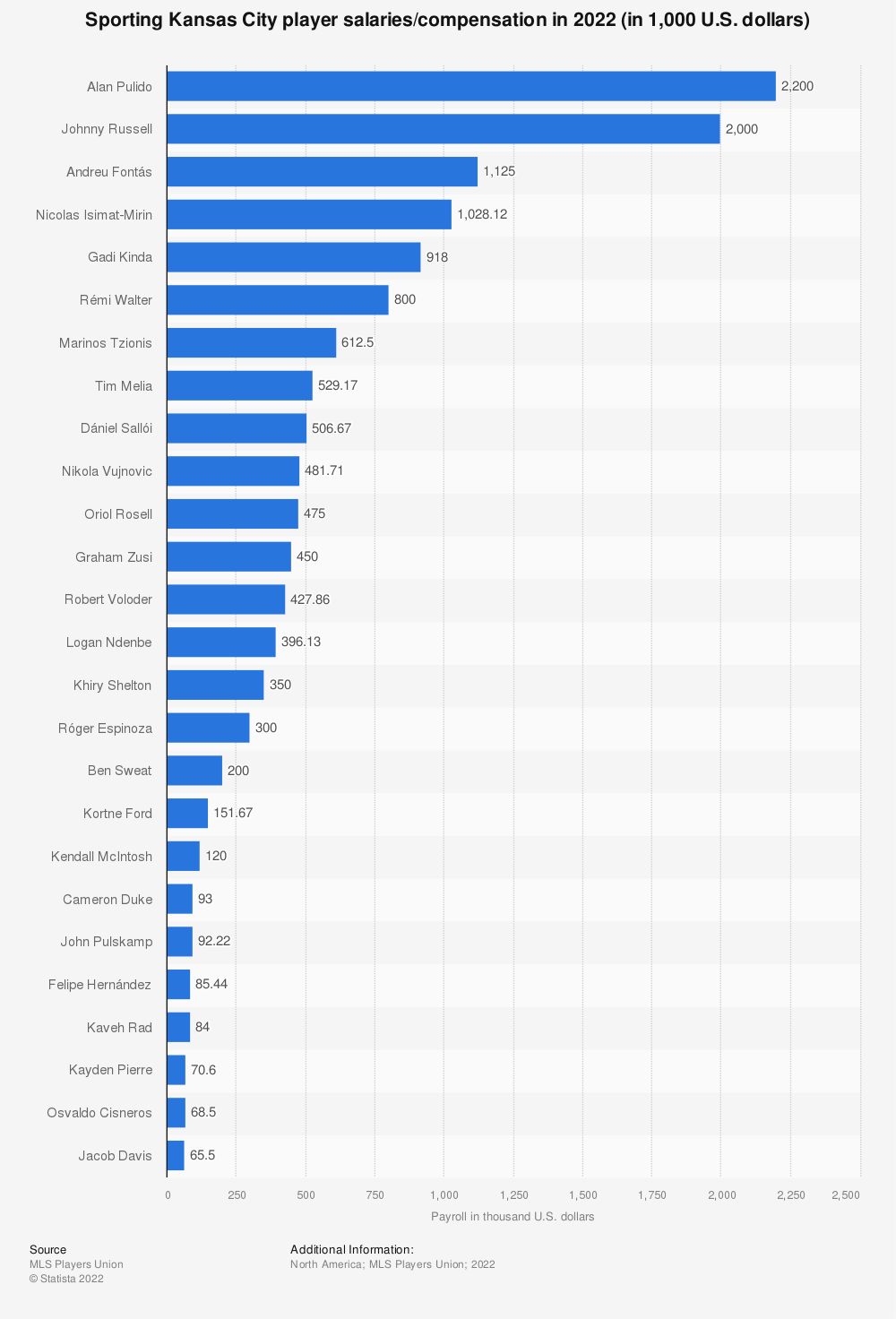 Statistic: Sporting Kansas City player salaries/compensation in 2019 (in 1,000 U.S. dollars)* | Statista