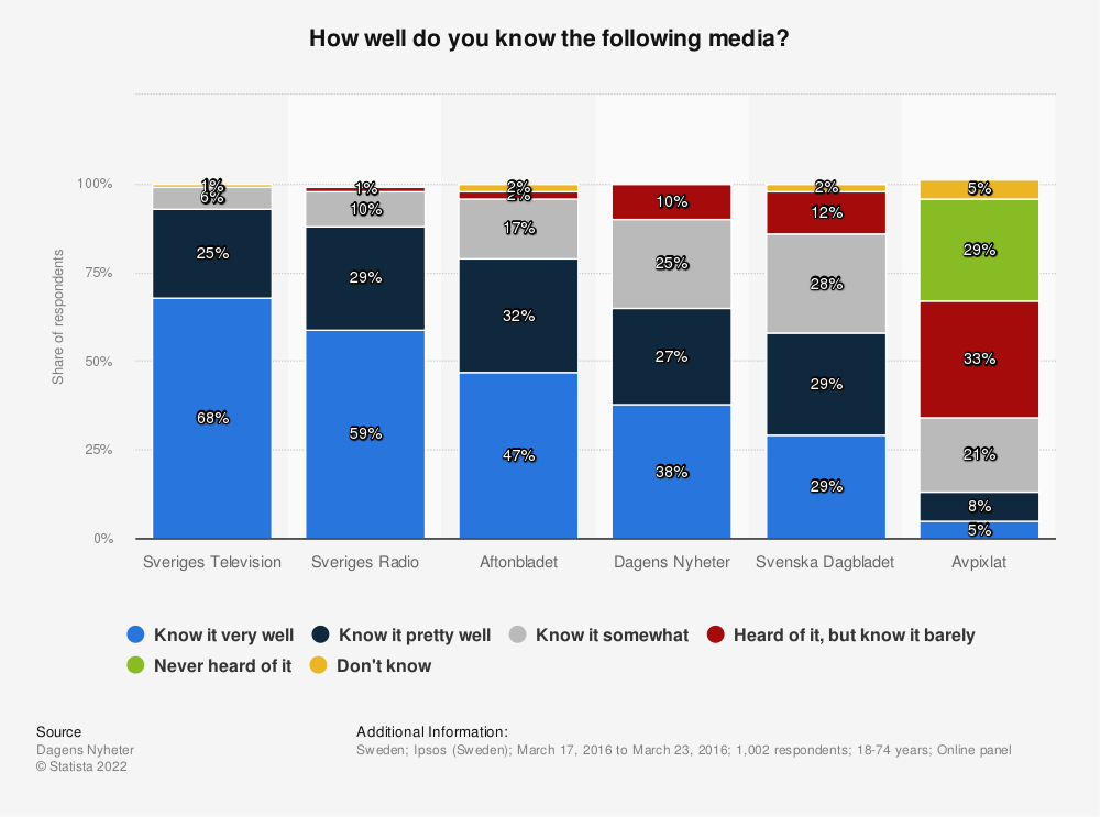 Statistic: How well do you know the following media? | Statista