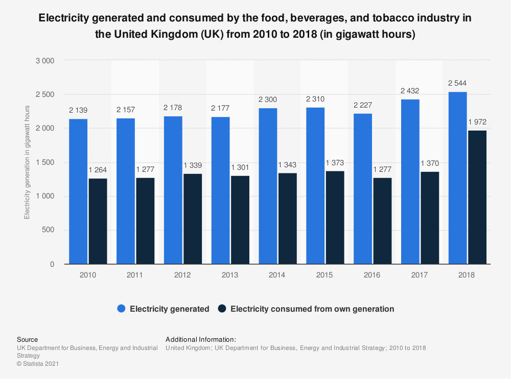 Statistic: Electricity generated and consumed by the food, beverages, and tobacco industry in the United Kingdom (UK) from 2010 to 2018 (in gigawatt hours) | Statista