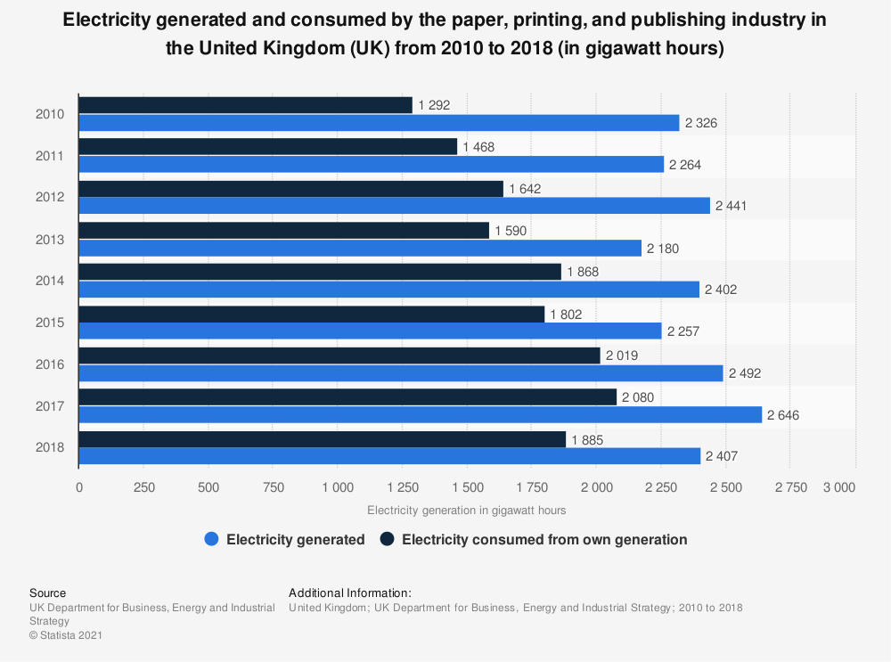 Statistic: Electricity generated and consumed by the paper, printing, and publishing industry in the United Kingdom (UK) from 2010 to 2018 (in gigawatt hours) | Statista