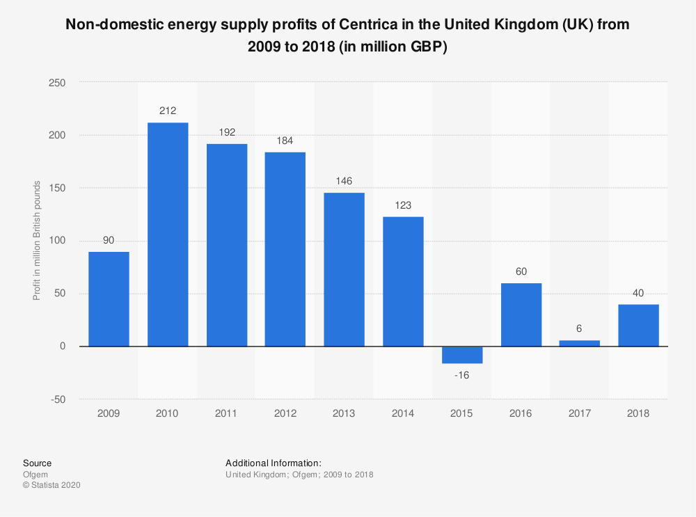 Statistic: Centrica non-domestic energy supply profits in the United Kingdom (UK) from 2009 to 2017 (in million GBP) | Statista