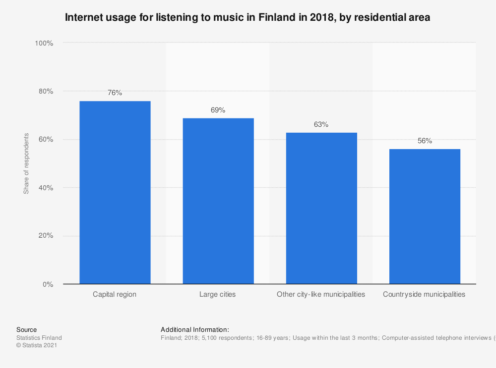 Statistic: Internet usage for listening to music in Finland in 2018, by residential area | Statista