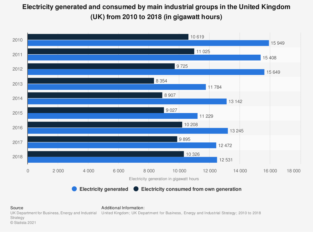 Statistic: Electricity generated and consumed by main industrial groups in the United Kingdom (UK) from 2010 to 2018 (in gigawatt hours) | Statista