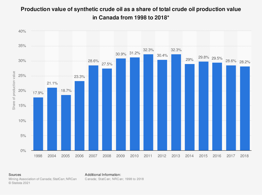 Statistic: Production value of synthetic crude oil as a share of total crude oil production value in Canada from 1998 to 2017* | Statista