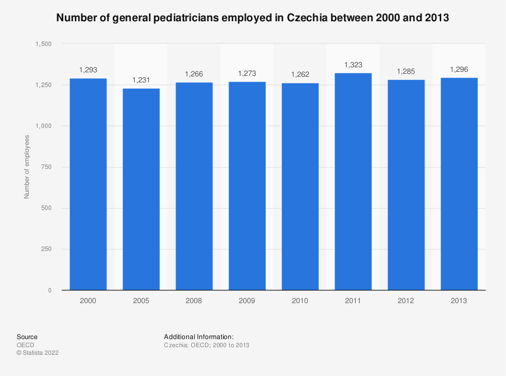 Statistic: Number of general pediatricians employed in Czechia between 2000 and 2013   Statista