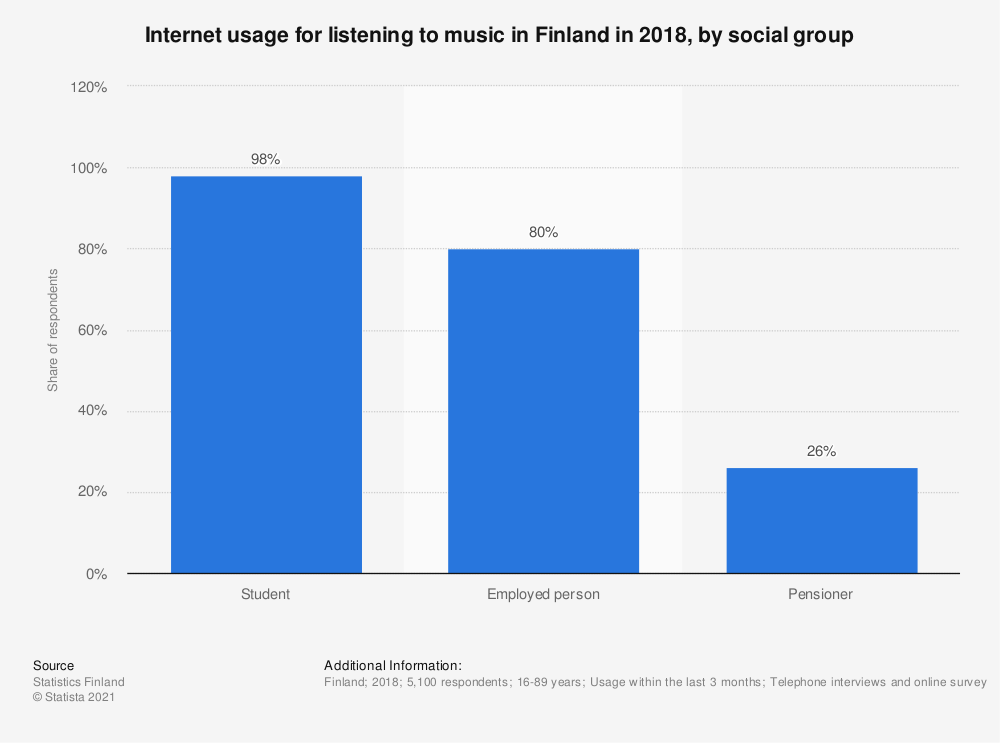 Statistic: Internet usage for listening to music in Finland in 2018, by social group | Statista