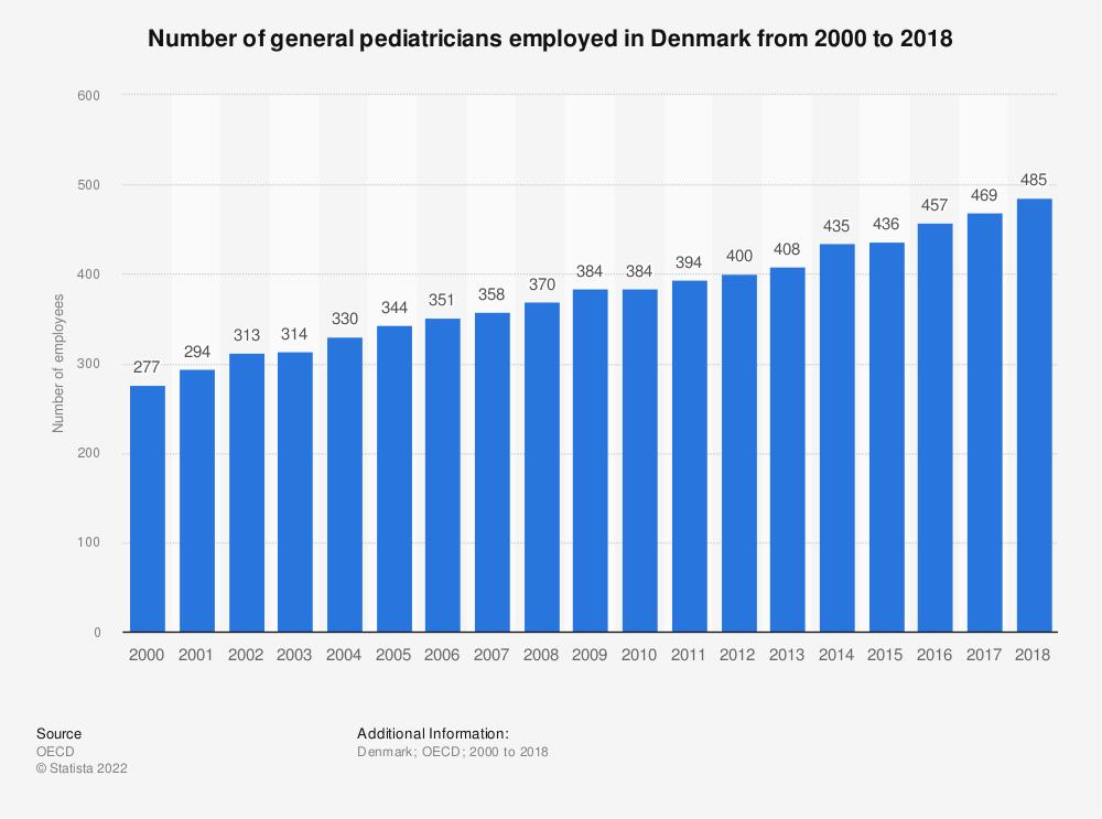 Statistic: Number of general pediatricians employed in Denmark from 2000 to 2016 | Statista