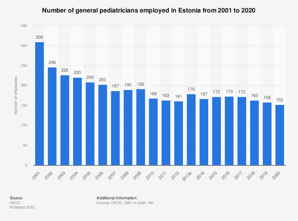 Statistic: Number of general pediatricians employed in Estonia from 2000 to 2018 | Statista