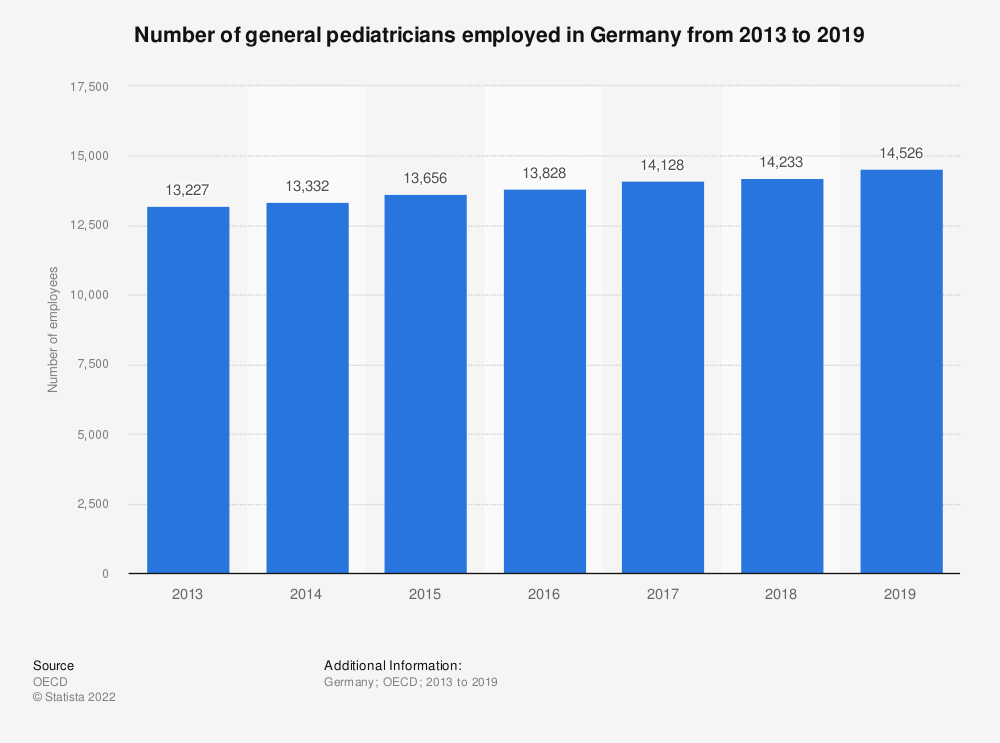 Statistic: Number of general pediatricians employed in Germany from 2013 to 2018 | Statista
