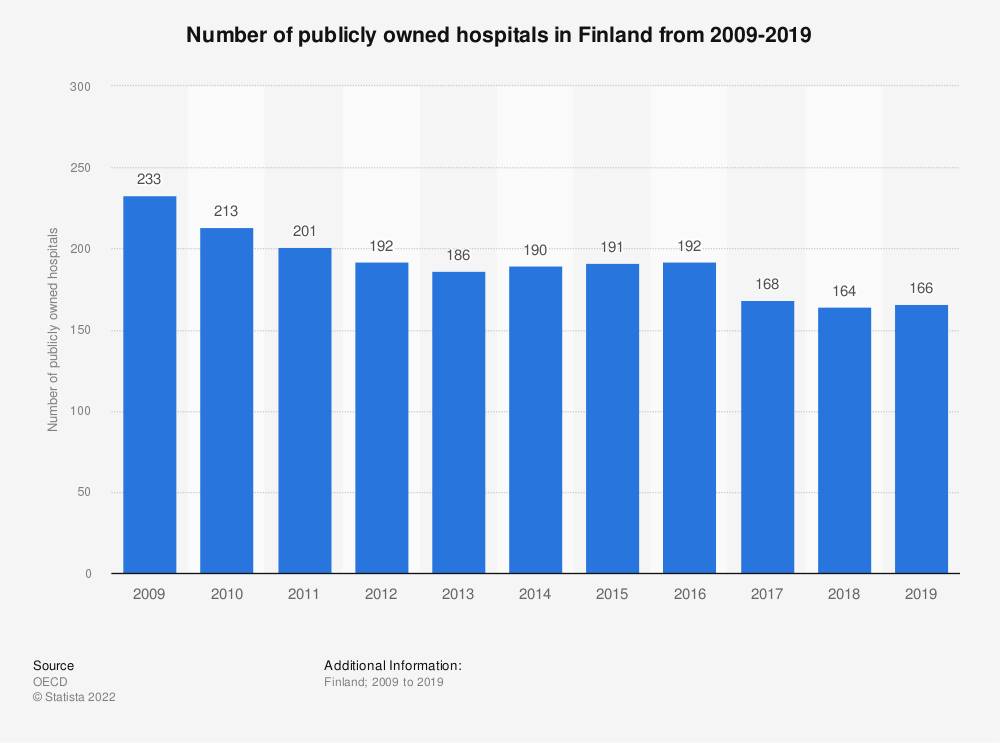 Statistic: Number of publicly owned hospitals in Finland from 2006 to 2016 | Statista