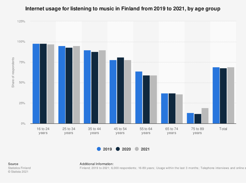 Statistic: Internet usage for listening to music in Finland from 2018 to 2020, by age group | Statista