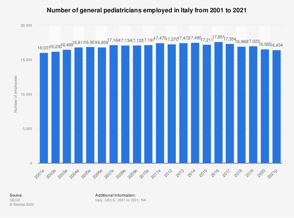 Statistic: Number of general pediatricians employed in Italy from 2000 to 2018 | Statista