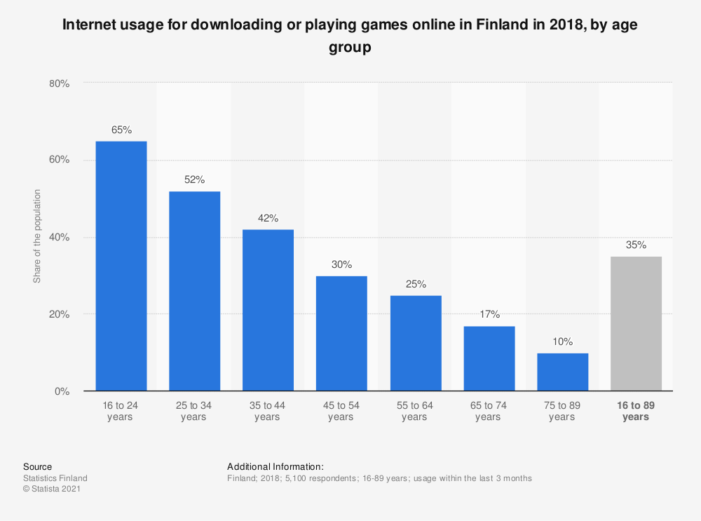 Statistic: Internet usage for downloading or playing games online in Finland in 2018, by age group | Statista