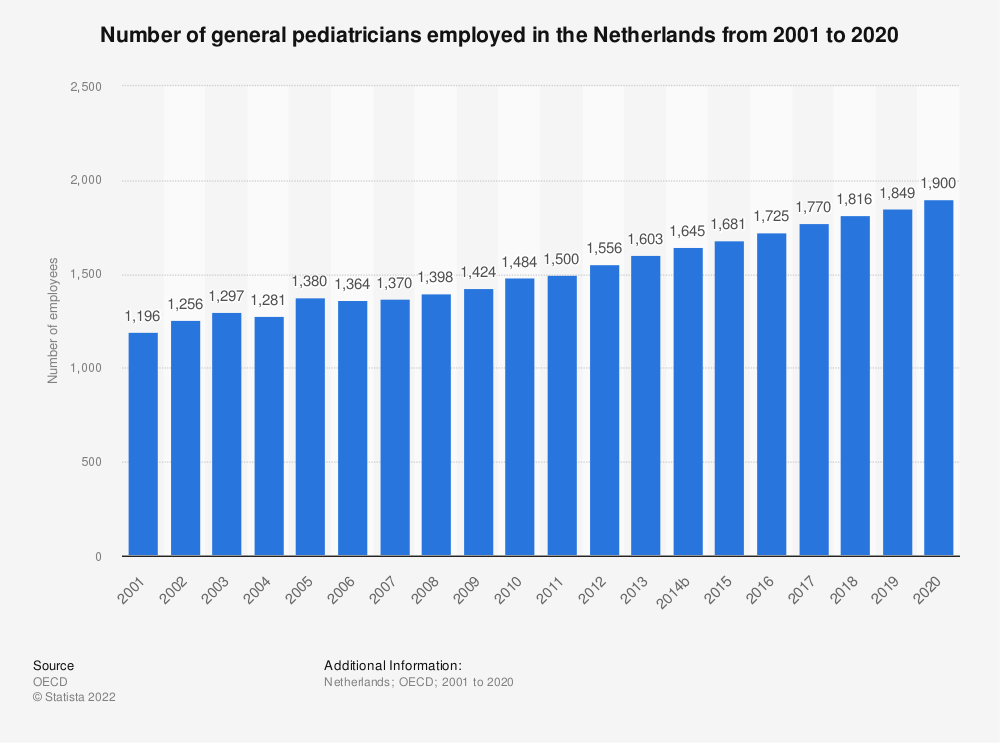 Statistic: Number of general pediatricians employed in the Netherlands from 2000 to 2017 | Statista