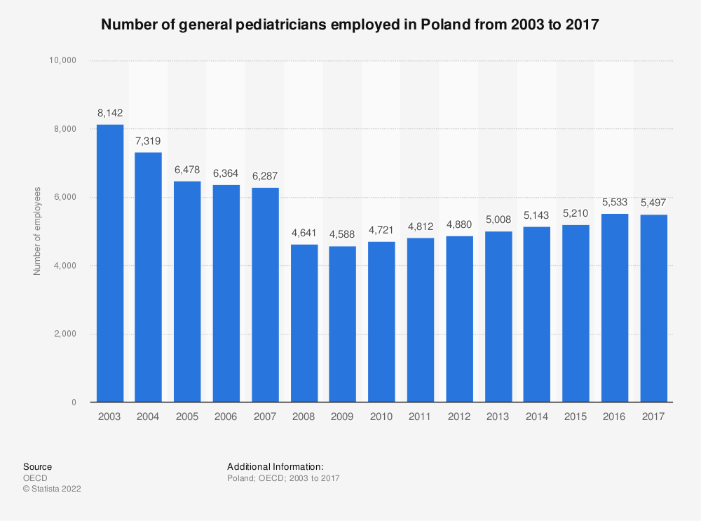 Statistic: Number of general pediatricians employed in Poland from 2003 to 2017 | Statista