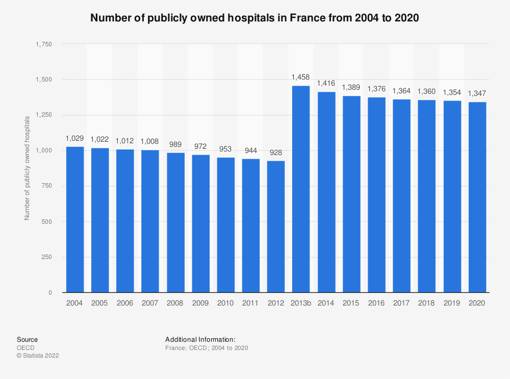 Statistic: Number of publicly owned hospitals in France from 2000 to 2016 | Statista