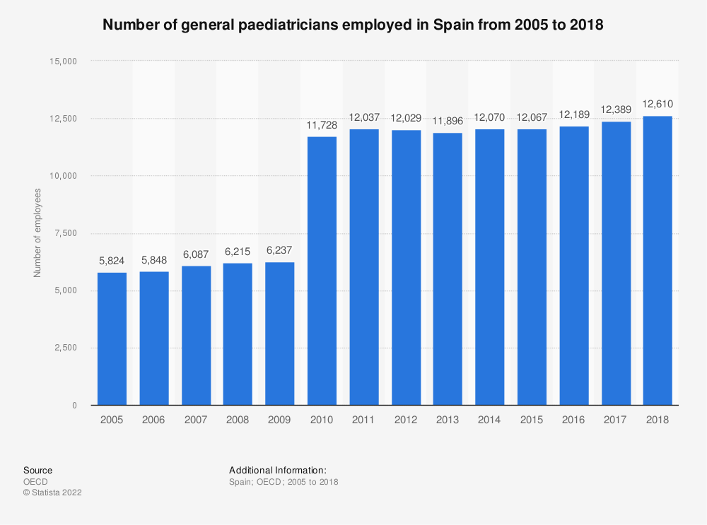 Statistic: Number of general paediatricians employed in Spain from 2005 to 2018 | Statista