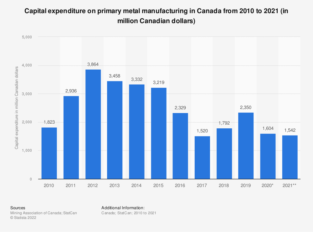 Statistic: Capital expenditure on primary metal manufacturing in Canada from 2008 to 2018 (in million Canadian dollars) | Statista