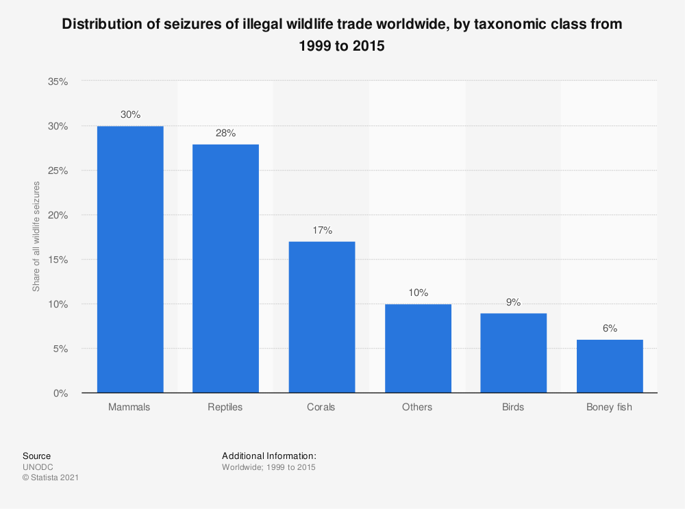 Statistic: Distribution of seizures of illegal wildlife trade worldwide, by taxonomic class from 1999 to 2015 | Statista