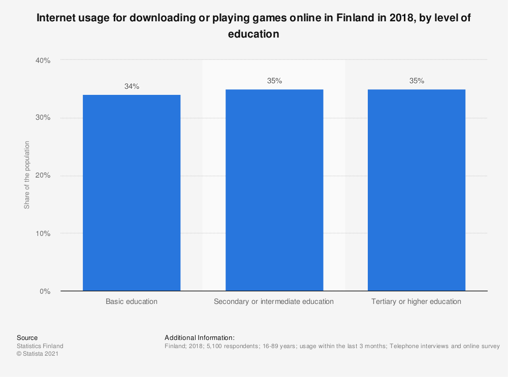 Statistic: Internet usage for downloading or playing games online in Finland in 2018, by level of education | Statista