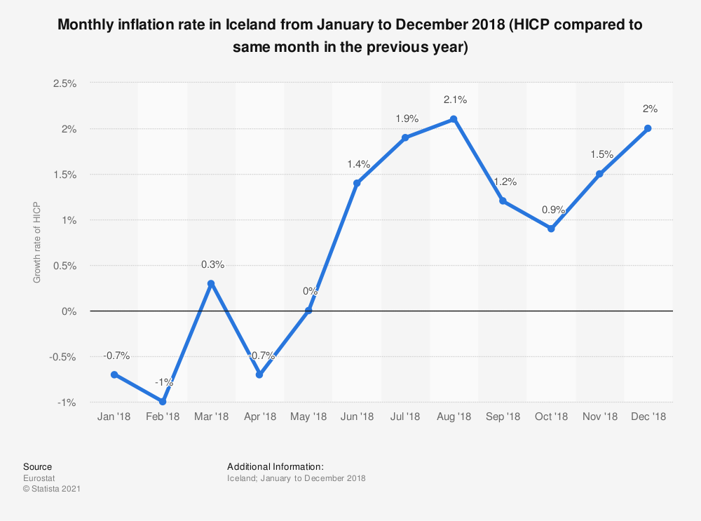 Statistic: Monthly inflation rate in Iceland from January to December 2018 (HICP compared to same month in the previous year) | Statista