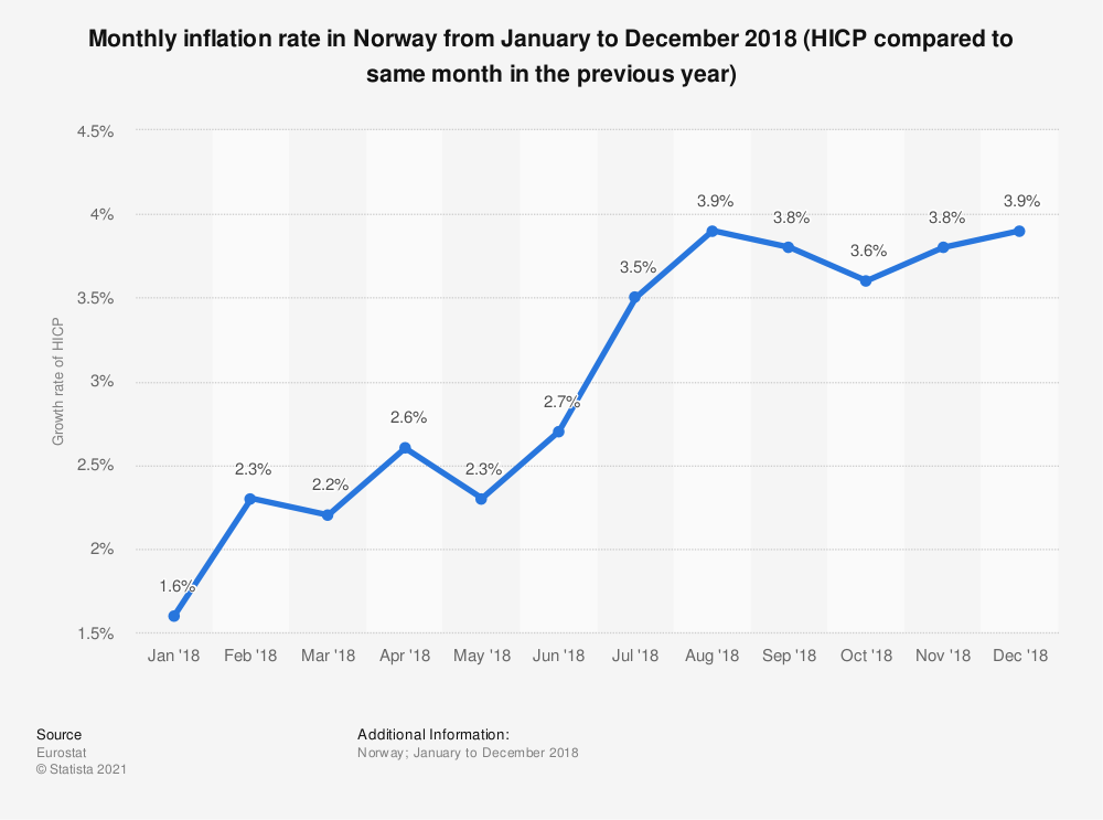 Statistic: Monthly inflation rate in Norway from January to December 2018 (HICP compared to same month in the previous year) | Statista