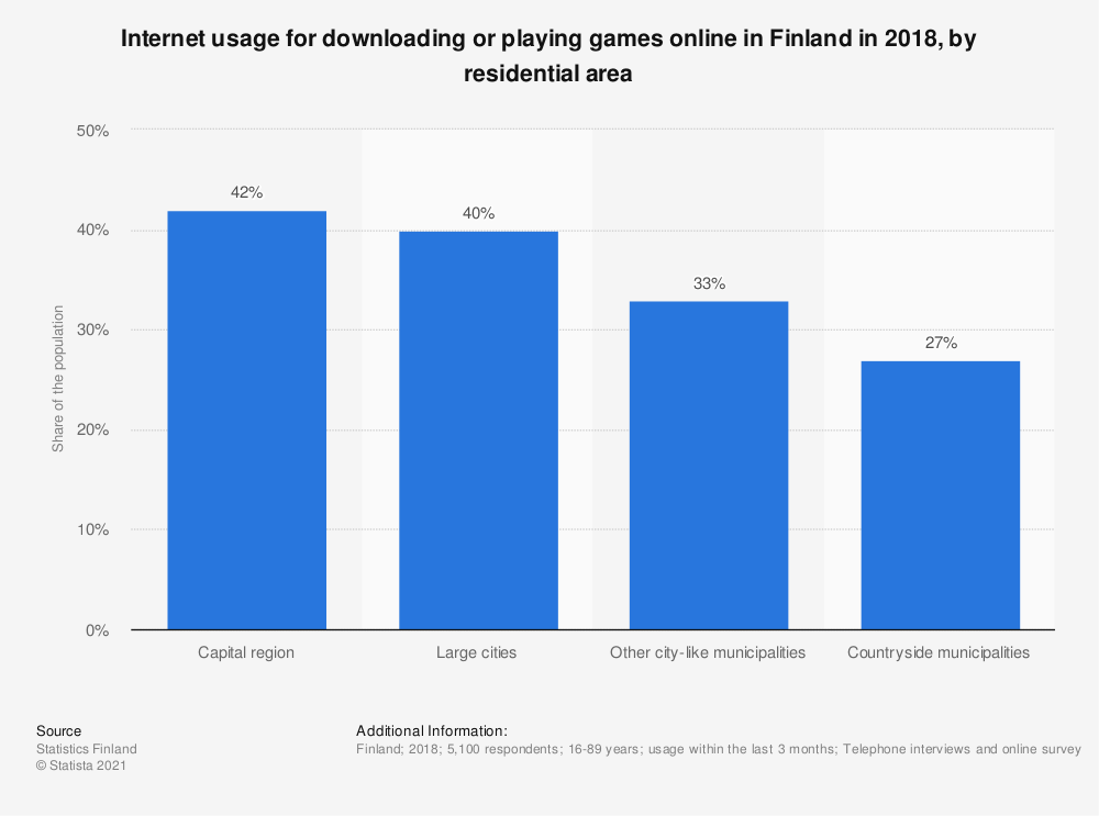 Statistic: Internet usage for downloading or playing games online in Finland in 2018, by residential area | Statista