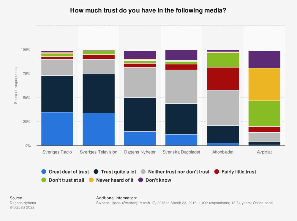 Statistic: How much trust do you have in the following media? | Statista