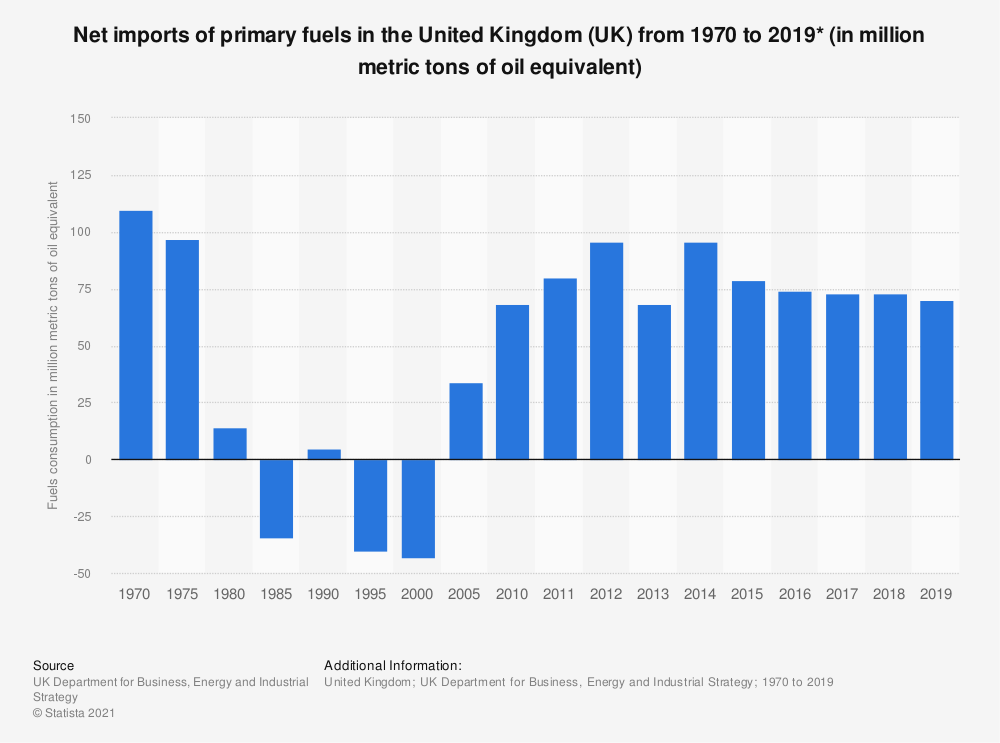 Statistic: Net imports of primary fuels in the United Kingdom (UK) from 1970 to 2018 (in Mtoe*) | Statista